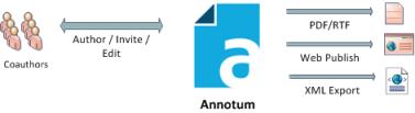 Diagram of local collaboration using Annotum