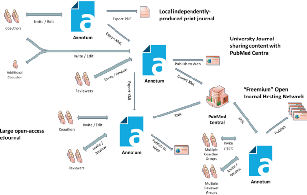 system vision diagram